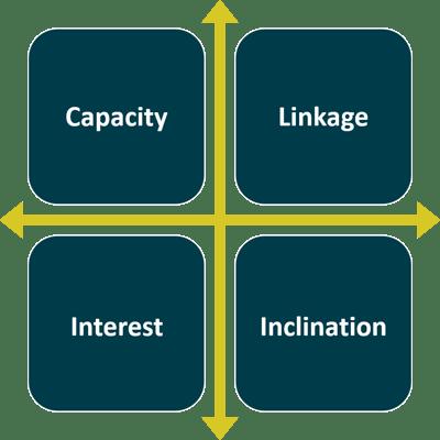Capacity-Linkage-Interest-Inclination